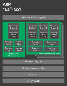 mali-g51-chip-diagram_final