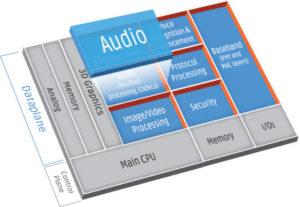 dataplane-audio