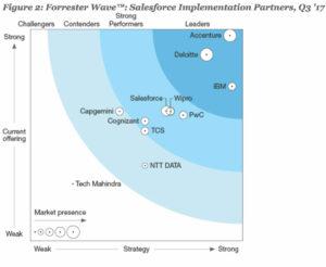 ForresterWave_IBM