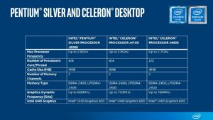 Celeron Desktop Sku chart