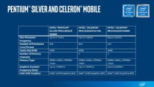 Pentium Silver Celeron Mobile Sku chart