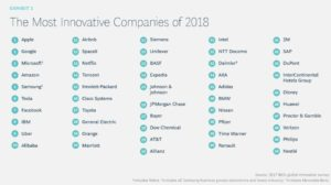 Ranking-of-the-BCG-2018-Most-Innovative-Companies